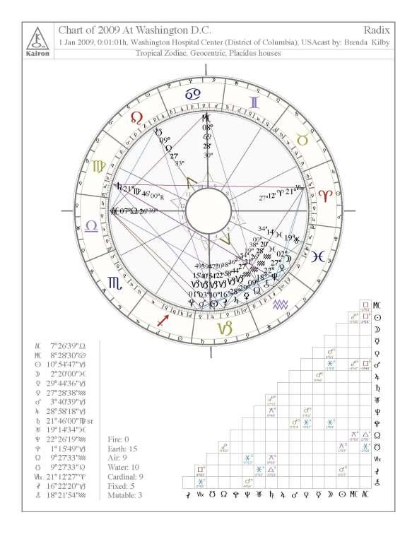 chart-of-20091